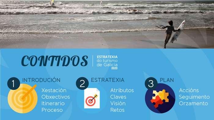 Turismo de Galicia Estrategia 2020